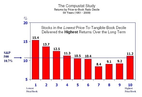 Compustat Study. Returns by P/B Decile 1951-2009