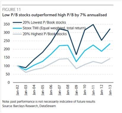 Barclays Research. Low P/B vs High P/B